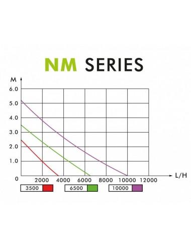 AQUA NOVA - NM-10000 - Pompe pour bassin, cascade et fontaines 10000 l/h