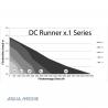 AQUA-MEDIC - DC Runner 1.1 - Pompe universelle avec Contrôleur - 1200 L/H