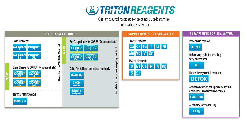 triton-reagents-mindmap.png